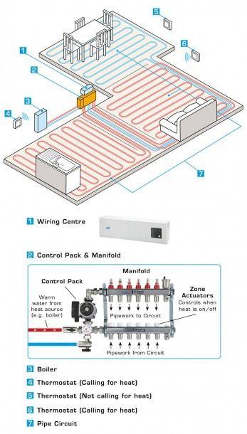 Underfloor Heating Wiring Diagram Combi Boiler Underfloor Heating Heating Boilers Radiant Floor Heating