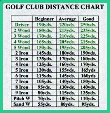 picture regarding Printable Golf Club Distance Chart identified as Pin upon Golfing Its Tee Season !