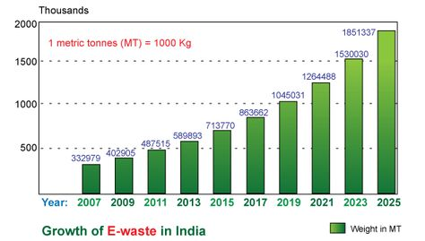 The increasing graph of e waste in India is really becoming a - waste management ppt