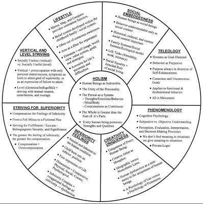 Adler S Personality Theory Psychology Of Personality Period 1