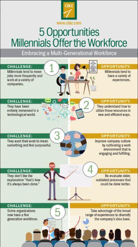 Local Office Blogs Cbiz Inc Human Resources Career Millennials Work Workplace Motivation
