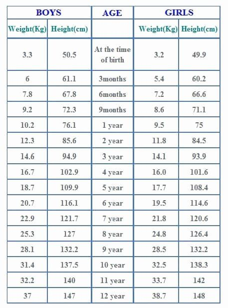 Average Baby Weight Chart Elegant Printable Preemie Growth Chart In 2020 Baby Weight Chart Weight Charts Average Weight Chart