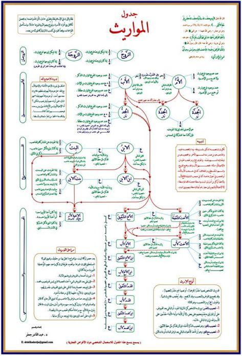 Pin By Wafa On خرائط ذهنيه Islam Facts Islam Beliefs Learn Islam