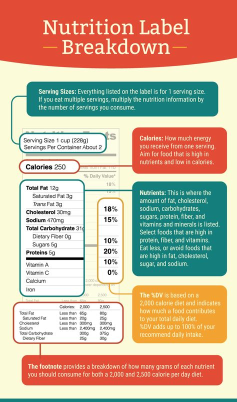 Decoding Nutrition Labels What You Should Be Paying Attention To Nutrition Labels Nutrition Nutrition Infographic
