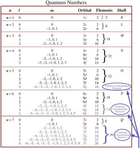 Quantum Number Periodic Table Chemogenesis Avec Images