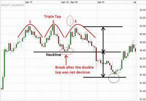 Triple Top Pattern On A Forex Chart Forex Trading Learn Forex