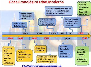 Cronología Edad Moderna Edad Moderna Linea Del Tiempo Enseñanza De La Historia