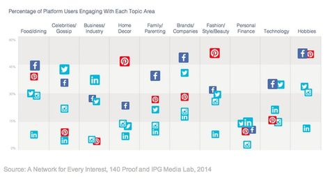 How People Use Different Social Networks in Different Ways