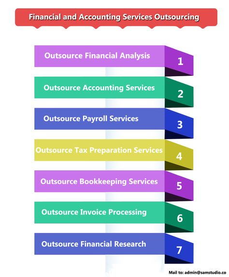 7 best Outsource financial and accounting services images on - financial data analysis