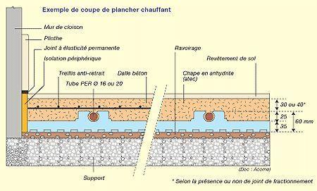 Chauffage Au Sol Electrique Ou Chauffage Au Sol A Eau Chaude Chauffage Au Sol Chauffage Au Sol Electrique Plancher Chauffant Electrique