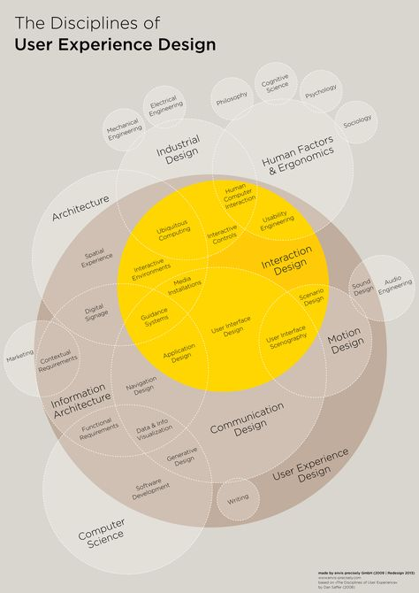 This diagram unites all disciplines of user experience design on one simples canvas. It visualises the different fields and how they are connected to