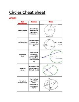 Cheat Sheet For Circle Theorems Including All Theorems For Angles Chords Tangents Secants And Arcs Circle Theorems Printable Math Posters Theorems