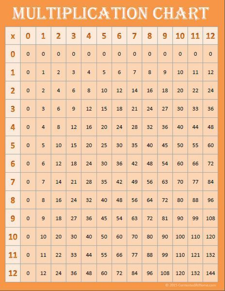 Free Math Printables Multiplication Charts With Images Free