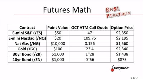 Futures Math Fx Options Vanilla Options Calling Quotes