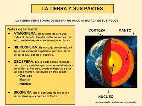 Maestra De Primaria El Sistema Solar Movimiento De Rotación Y Traslación Fases De La Luna Movimientos De La Tierra Origen De La Tierra La Tierra Para Niños
