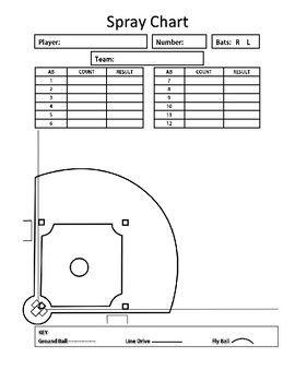 Baseball Softball Spray Chart Baseball Softball Spray Baseball