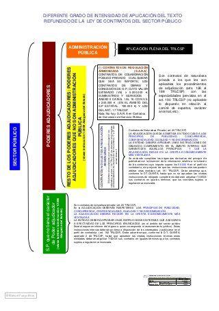 Esquema Ley De Contratos Del Sector Público Bar Chart Chart Pie Chart
