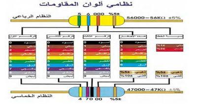 كيفية حساب قيمة المقاومة بالألوان Color Bar Chart
