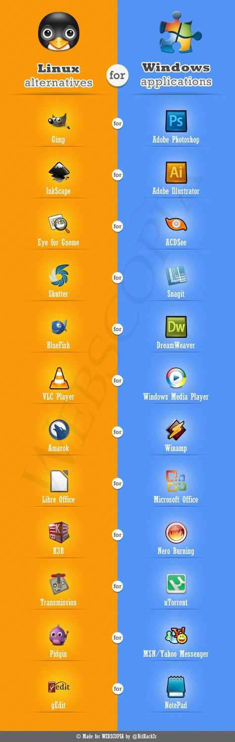 Windows apps vs Linux alternatives | #Linux #Software                                                                                                                                                      Mais
