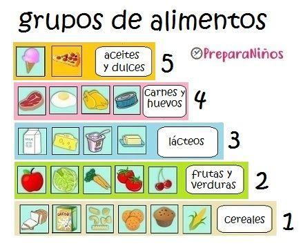 Que Son Los Grupos De Alimentos Alimentacion Saludable Para Ninos Nutricion Para Ninos Vida Saludable Para Ninos