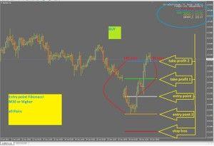R018 Entry Point Fibonacci Mt4