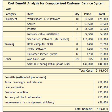 cost benefit analysis example - Google Search Business - cost benefit analysis format