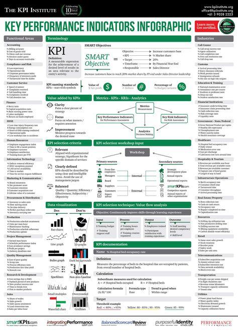 https://social-media-strategy-template.blogspot.com/ #DigitalMedia Key Performance Indicators Infographic