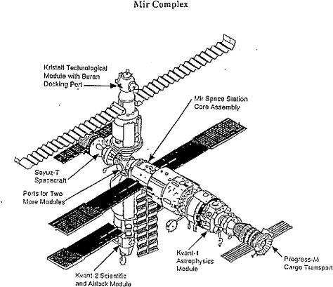 Mir Space Station Complex. http://www.aerospaceguide.net