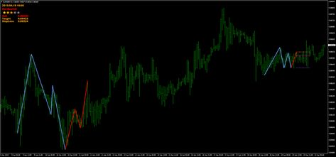 Korharmonics Indicator Mq4 Forex Strategies Forex Resources