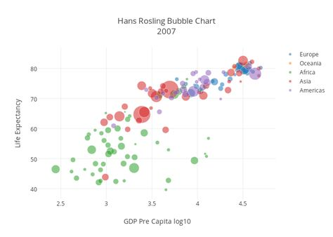 Hans Rosling Bubble Chart2007 scatter chart made by Leodkfz - bubble chart