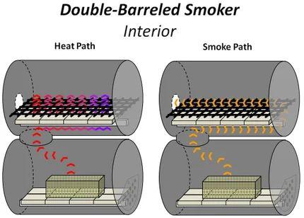 Industry leading offset reverse flow smoker bbq dragon