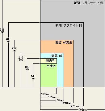 本のサイズ 判型 と本の種類 印刷物の寸法 規格 収納 寸法
