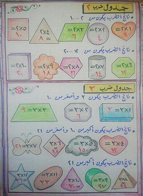 جدول ضرب 2 3 Learning Arabic School Supplies Bullet Journal