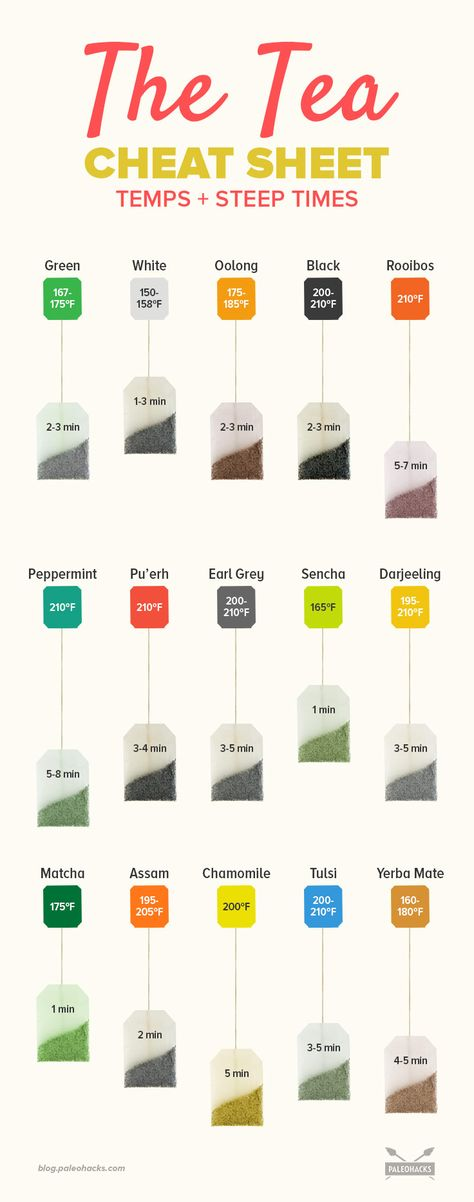 15 Popular Teas: The Perfect Steep Times & Temperatures