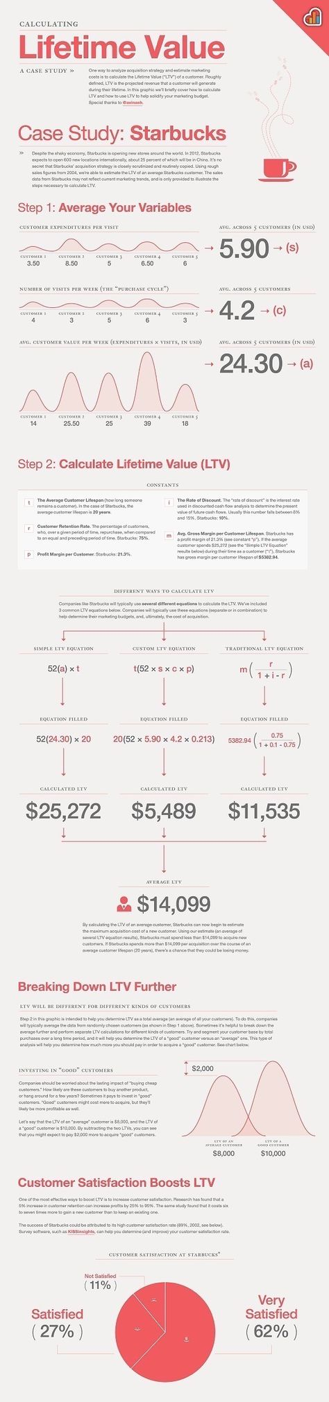 How To Calculate Lifetime Value - The Infographic