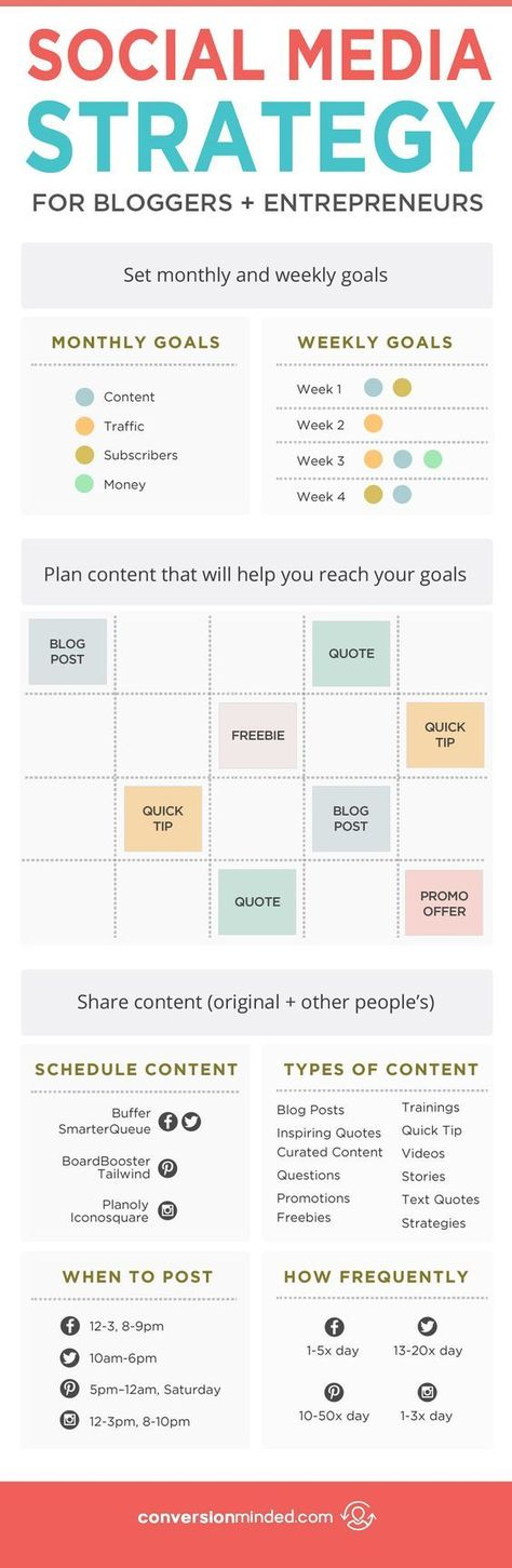 Why You Need a Social Media Strategy (And How to Create One That Works)