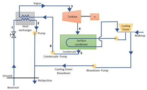 Geothermal Power Plant Binary Cycle System Schematic In 2020