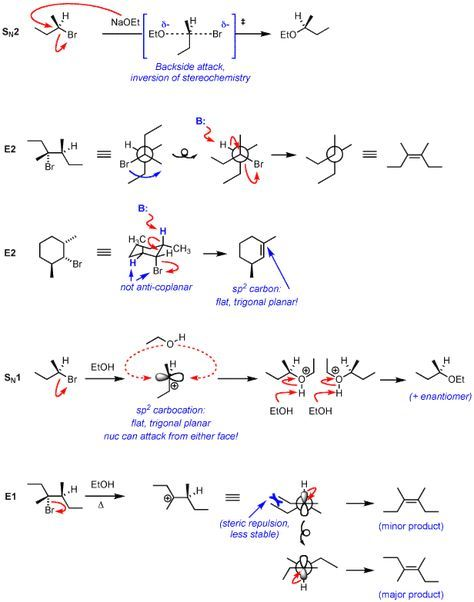 Guest Post On SN1/SN2/E1/E2 (6): Wrapup   ELECTRON CHEMISTRY