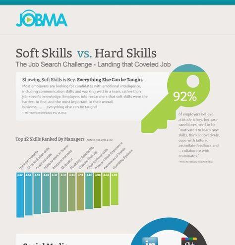 Soft Skills vs Hard Skills Infographic Career Trends Job resume