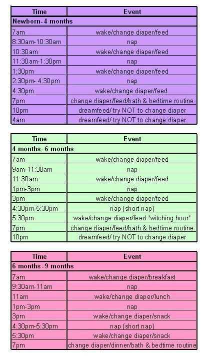 Babywise Schedule - Sample Schedules broken down by month newborn- 4 months, 4-6 months, and 6-9 months