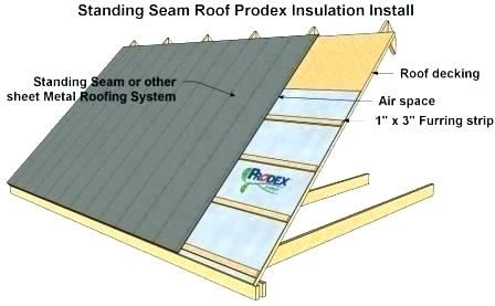 Best Way To Install Steel Roofing In 2020 Roof Installation Metal Roof Installation Corrugated Roofing