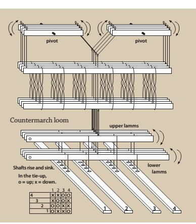 Image result for countermarch loom | TKACTWO | Vävning