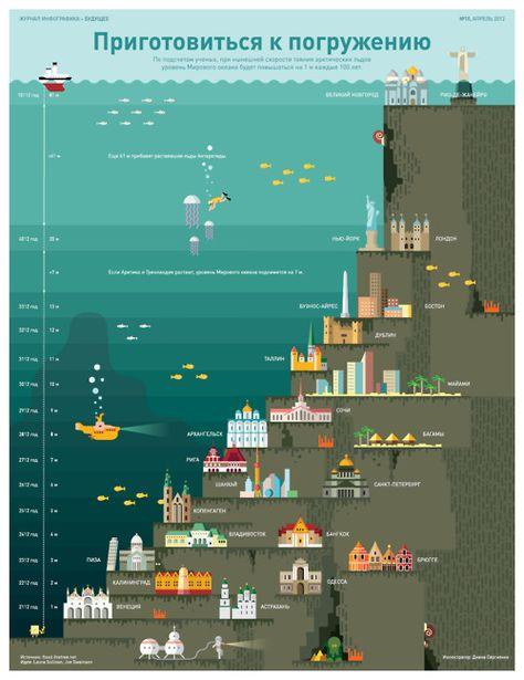 Sea Level Rising (via Инфографика )