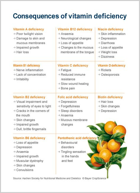 Vitamin deficiency
