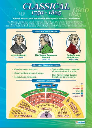 Classical 1750 1825 Music Educational School Posters Music Teaching Resources Teaching Music Music Classroom