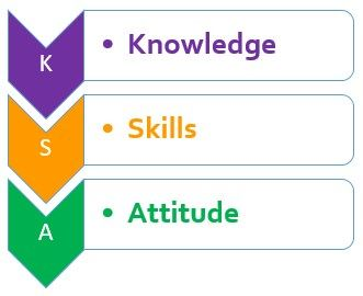 Knowledge Skills And Attitudes The Peak Performance Center Knowledge Skills Train Activities