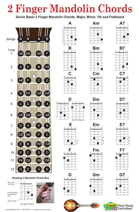 photo about Mandolin Chord Charts Printable called 2 finger mandolin chords, mando fear board