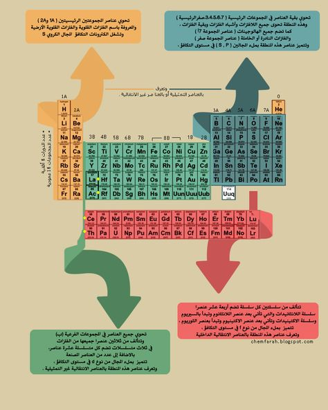 Periodic Table Shows What Elements are Used for Periodic table and - fresh tabla periodica de los elementos quimicos doc