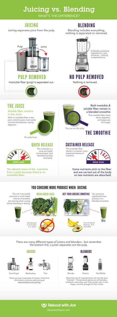 Want to understand the differences between a juicer, Vitamix and Nutribullet? Be sure to review this guide.