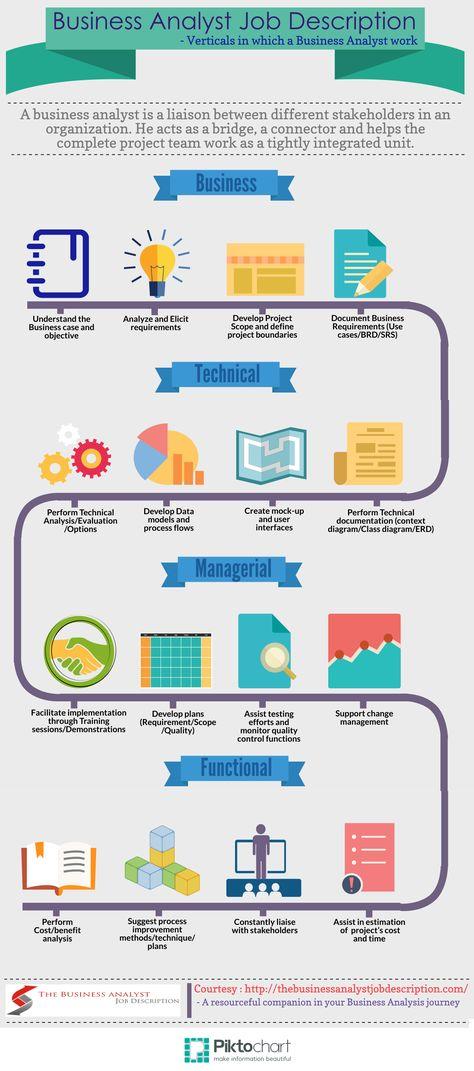 NEW technical business analyst Job Descriptions Pinterest - research analyst job description